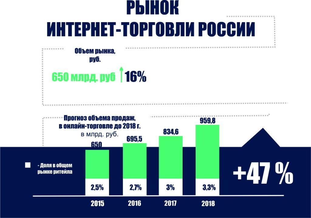 biznes-plan-torgovlya-2