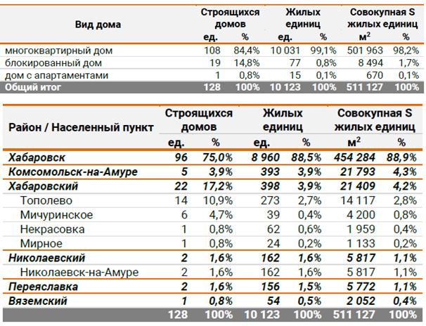 анализ рынка жилья хабаровска бизнес-план