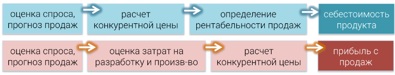 схема продаж бизнес-план