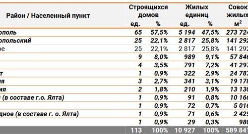 динамика количества строительства в крыме2018