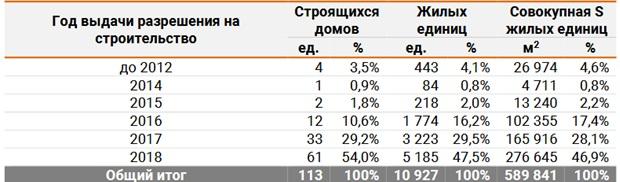 динамика количества строительства в крыме2020
