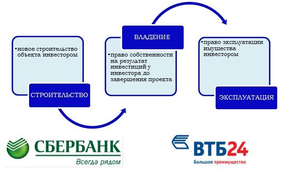 вариант финансирования проекта крым